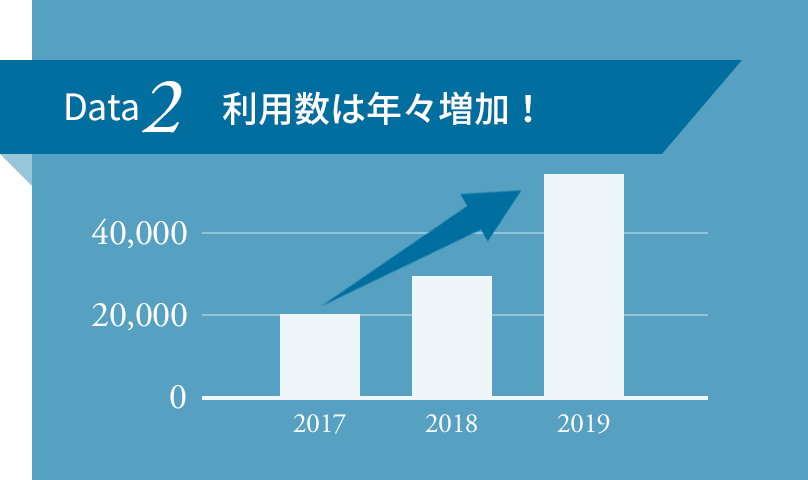 Data2 利用数は年々増加!